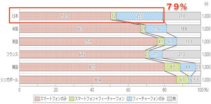 H26年度の日本人の携帯電話保有率