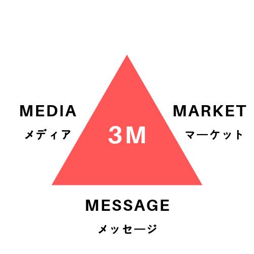 3Mのイメージ図