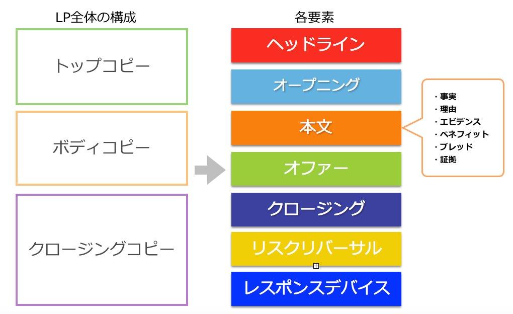 ランディングページの構成・要素の全体図