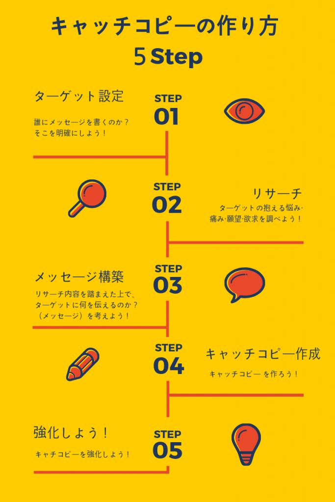 キャッチコピーの作り方5ステップの全体像