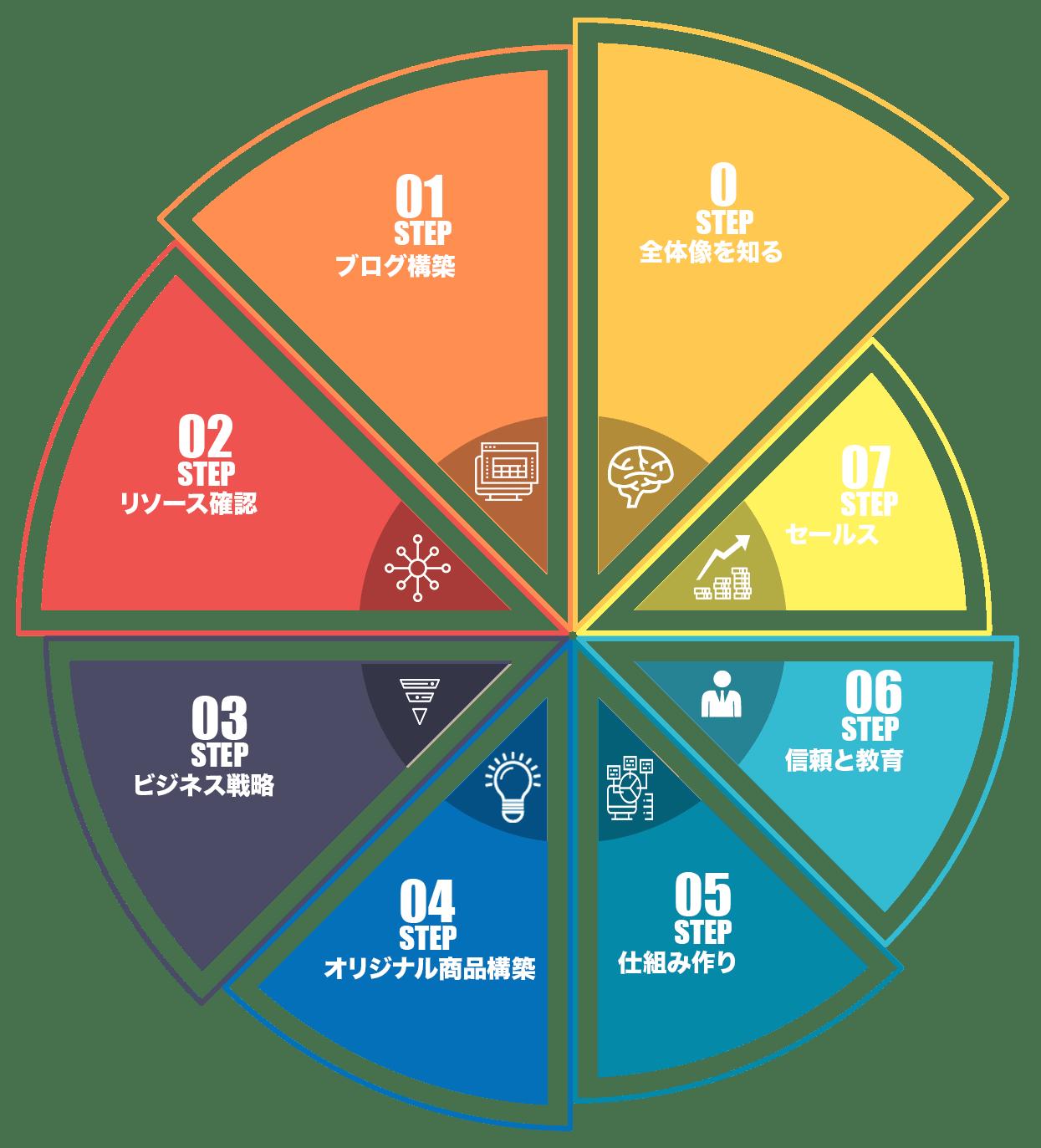 ひとり起業成功への7ステップ