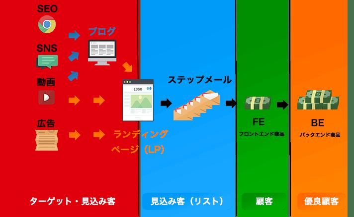個人起業家のwebマーケティング全体像|縦軸視点