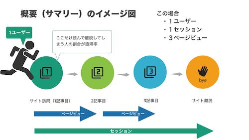 GoogleAnalytics入門ガイド