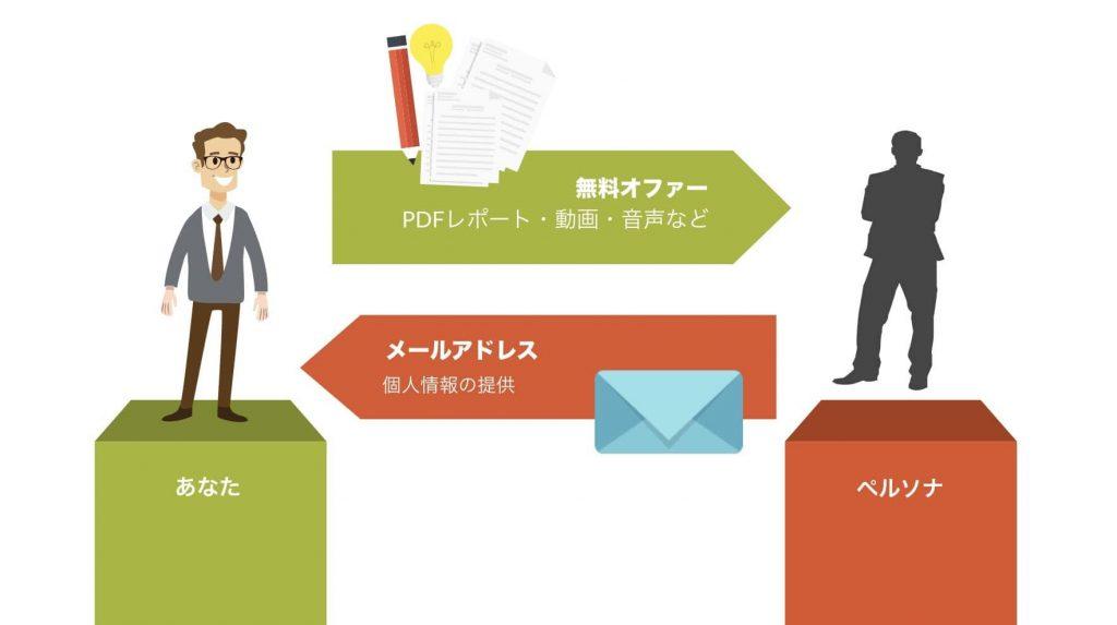 無料オファーのイメージ図