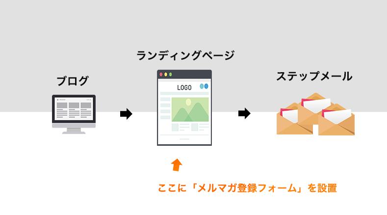 ブログにステップメールを実装するための全体像