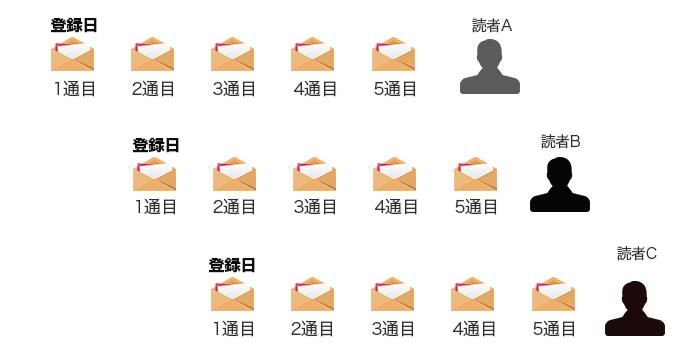 ステップメールの配信イメージ