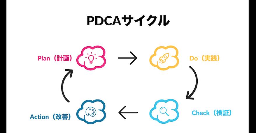 pcdaサイクル全体像
